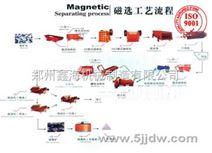 磁铁矿选矿设备报价,磁铁矿选矿设备工艺流程鑫海机械